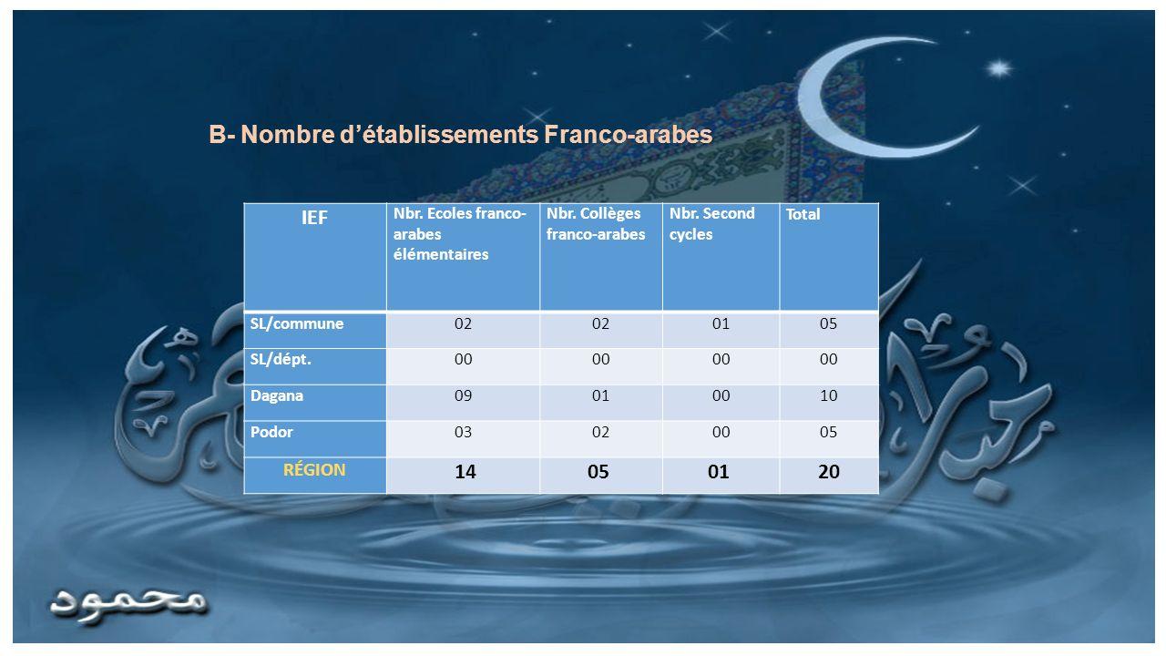 IEF Nbr. Ecoles franco- arabes élémentaires Nbr. Collèges franco-arabes Nbr. Second cycles Total SL/commune02 0105 SL/dépt.00 Dagana09010010 Podor0302