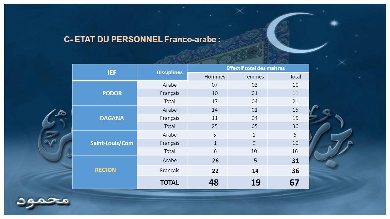 C- ETAT DU PERSONNEL Franco-arabe : IEF Disciplines Effectif total des maitres HommesFemmesTotal PODOR Arabe070310 Français100111 Total170421 DAGANA A