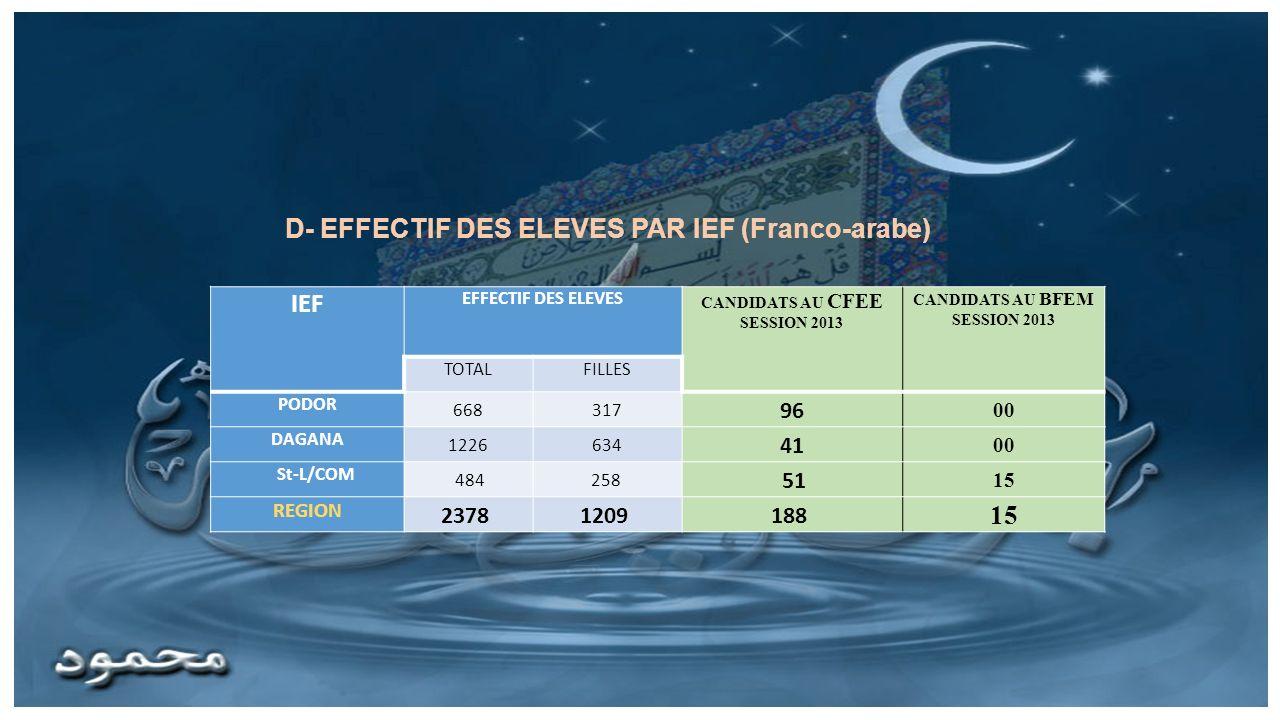 IEF EFFECTIF DES ELEVES CANDIDATS AU CFEE SESSION 2013 CANDIDATS AU BFEM SESSION 2013 TOTALFILLES PODOR 668317 96 00 DAGANA 1226634 41 00 St-L/COM 484258 51 15 REGION 2378 1209 188 15 D- EFFECTIF DES ELEVES PAR IEF (Franco-arabe)
