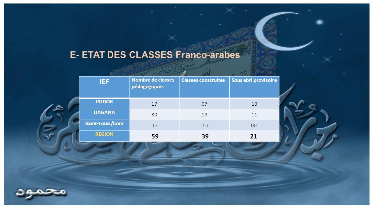 IEF Nombre de classes pédagogiques Classes construitesSous abri provisoire PODOR 170710 DAGANA 301911 Saint-Louis/Com 12 1300 REGION 59 3921 E- ETAT D