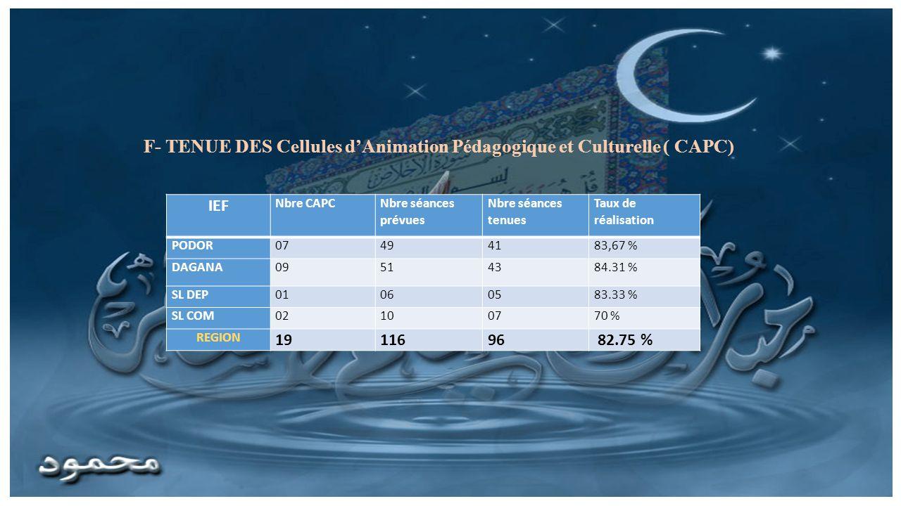 IEF Nbre CAPC Nbre séances prévues Nbre séances tenues Taux de réalisation PODOR07494183,67 % DAGANA09514384.31 % SL DEP01060583.33 % SL COM02100770 % REGION 1911696 82.75 % F- TENUE DES Cellules dAnimation Pédagogique et Culturelle ( CAPC)