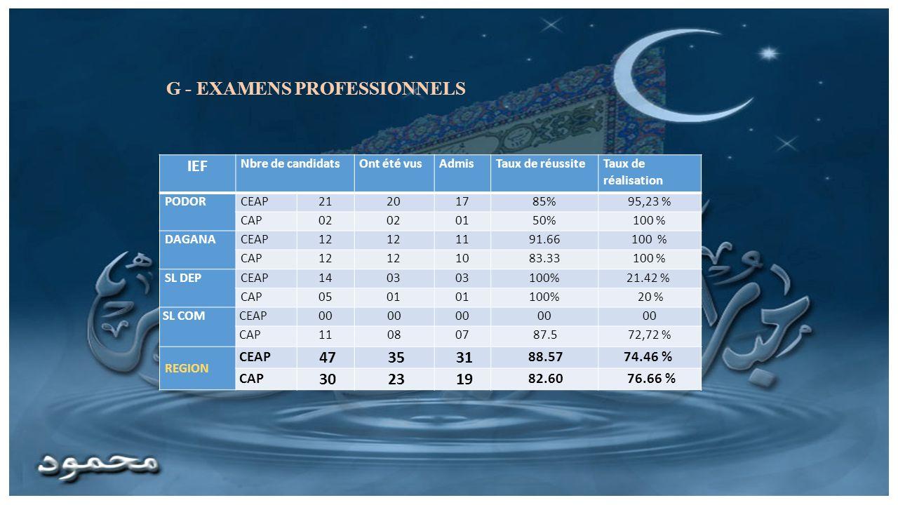 G - EXAMENS PROFESSIONNELS IEF Nbre de candidatsOnt été vusAdmisTaux de réussite Taux de réalisation PODORCEAP21201785%95,23 % CAP02 0150%100 % DAGANA