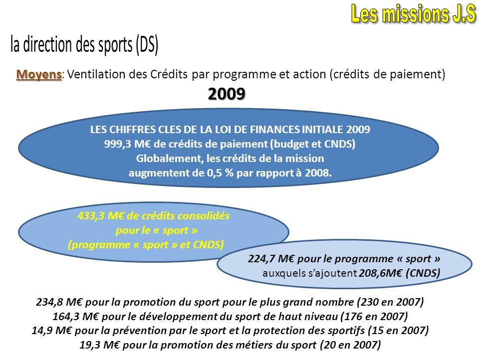 Moyens Moyens: Ventilation des Crédits par programme et action (crédits de paiement) Modélisation 2007 CNDS = 215 M