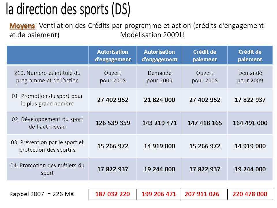 Moyens Moyens: Ventilation des Crédits par programme et action (crédits de paiement)2009 LES CHIFFRES CLES DE LA LOI DE FINANCES INITIALE 2009 999,3 M