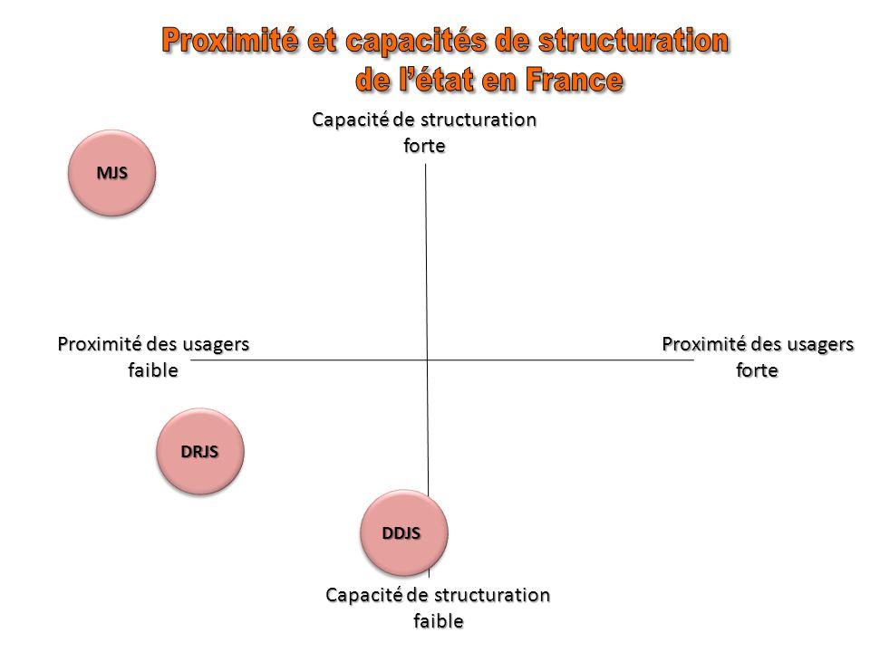Uncontenu : Un contenu : Un programme : Une orientation normative : normative : Un facteur de coercition (capacité de structuration) : de structuration) : Un ressort social : Le MJS mobilise des ressources pour générer des produits (prestations de formation…) ou des résultats (organisation du sport en France).