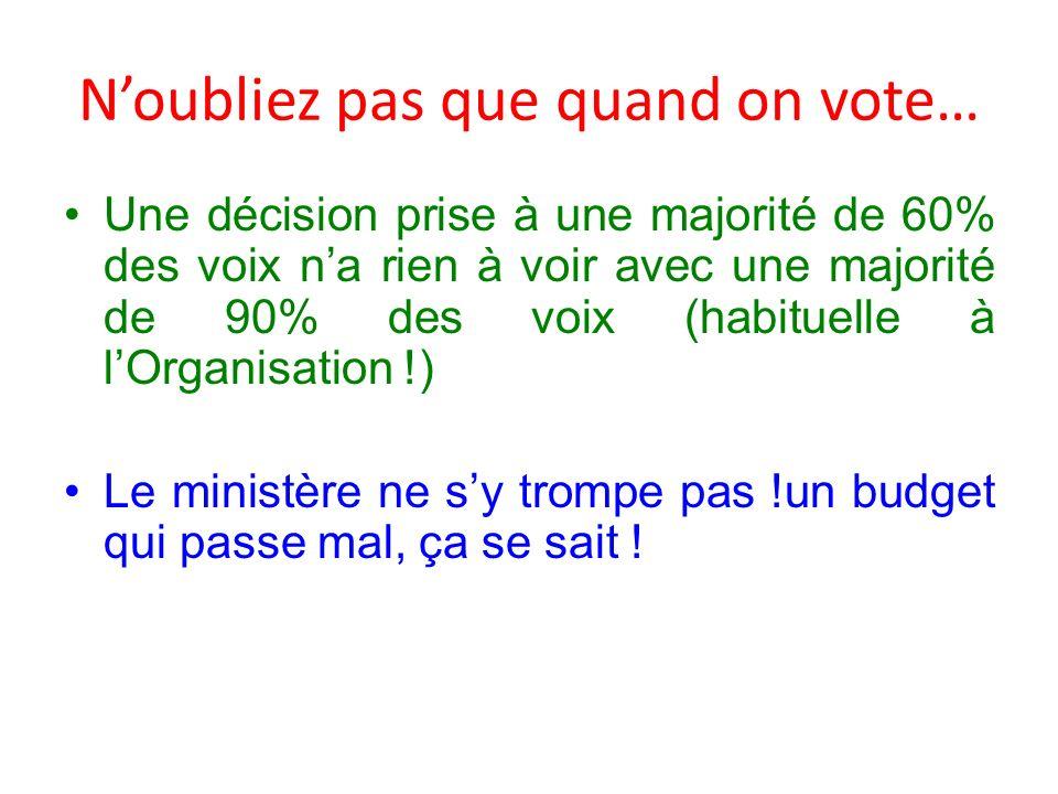 Noubliez pas que quand on vote… Une décision prise à une majorité de 60% des voix na rien à voir avec une majorité de 90% des voix (habituelle à lOrganisation !) Le ministère ne sy trompe pas !un budget qui passe mal, ça se sait !