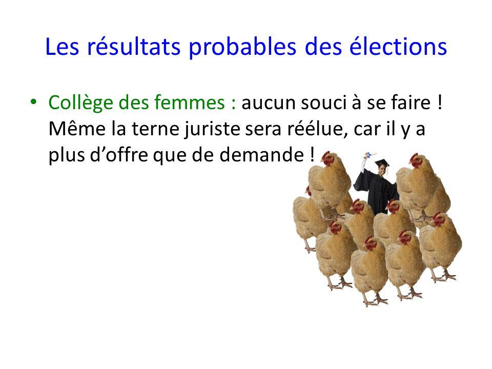 Les résultats probables des élections Collège des femmes : aucun souci à se faire .