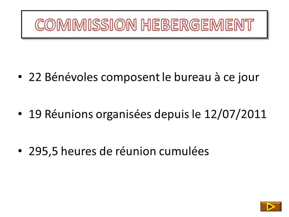 22 Bénévoles composent le bureau à ce jour 19 Réunions organisées depuis le 12/07/2011 295,5 heures de réunion cumulées