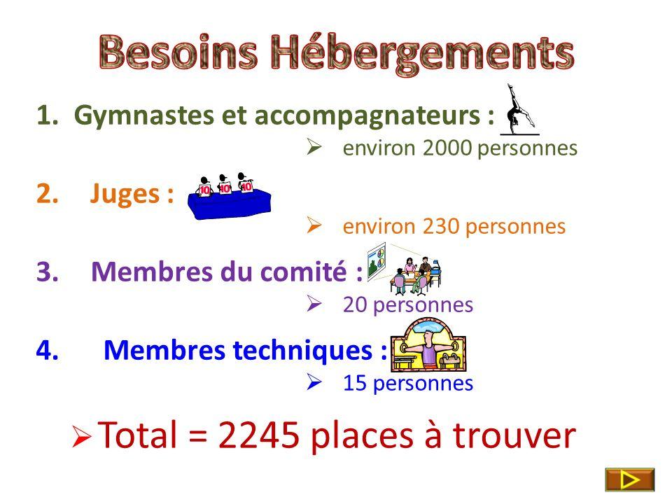 1.Gymnastes et accompagnateurs : environ 2000 personnes 2.Juges : environ 230 personnes 3.Membres du comité : 20 personnes 4.Membres techniques : 15 personnes Total = 2245 places à trouver