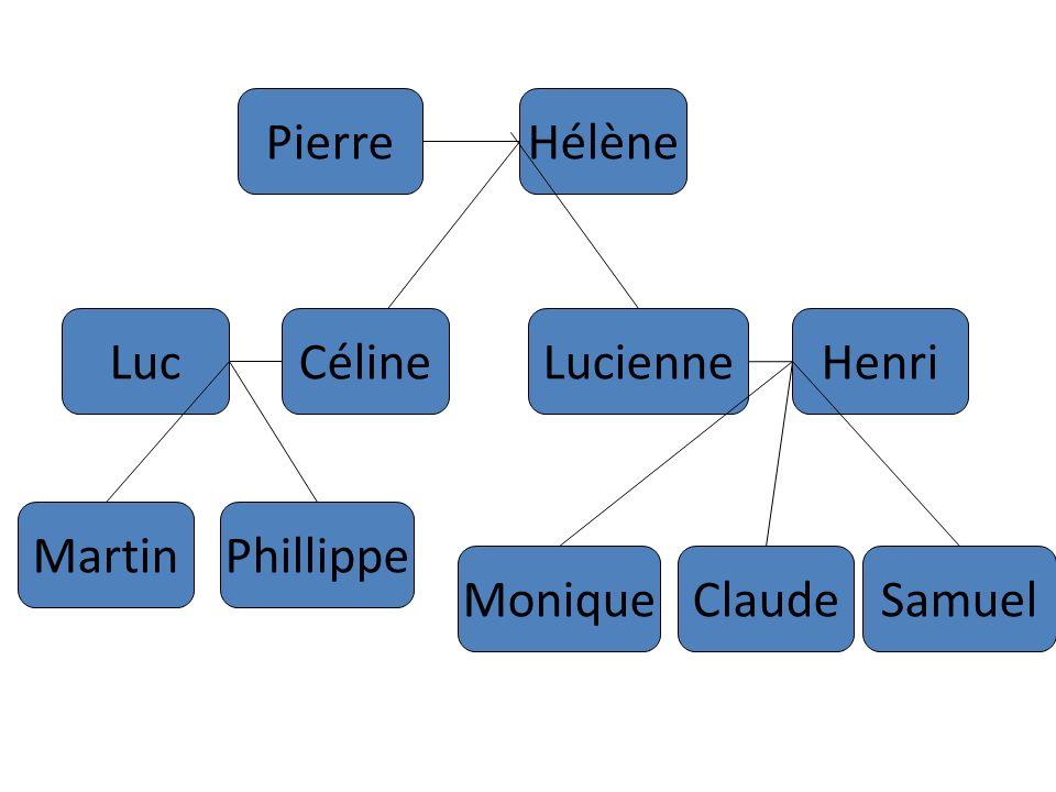 HélènePierre LucCélineLucienneHenri MartinPhillippe MoniqueClaudeSamuel