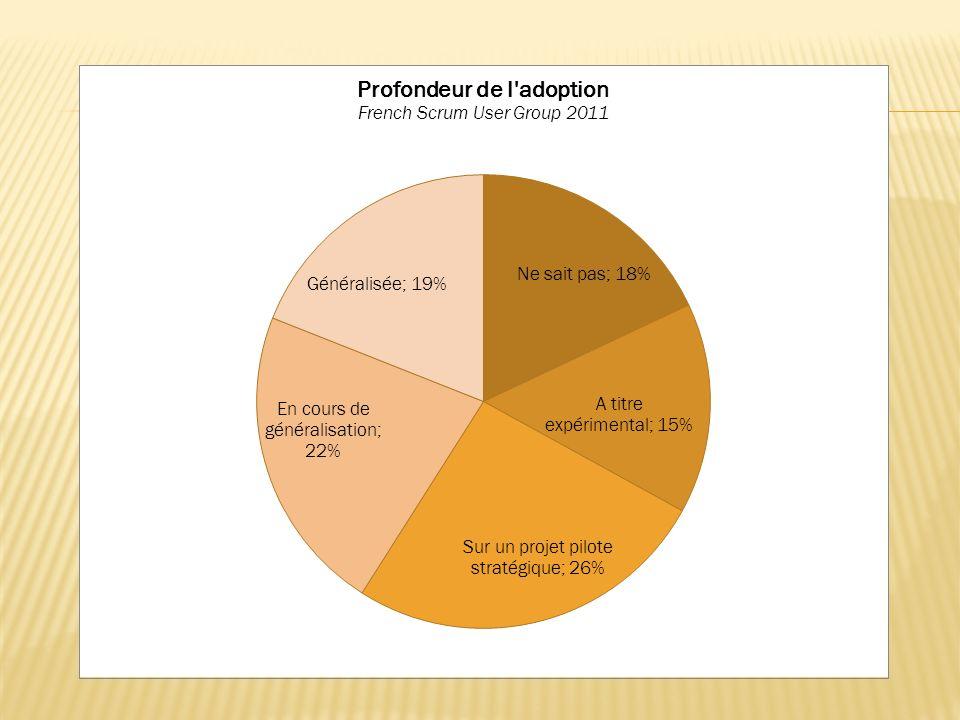 Des rendez-vous réguliers Et 1 session participative mensuelle à Lyon pour vous aider dans votre transition vers l agilité pratiquer l agilité (pour tous les profils) échanger sur les retours d expériences http://www.clubagilerhonealpes.org
