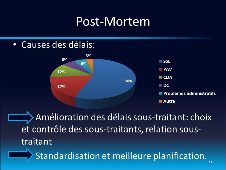 Post-Mortem Causes des délais: Amélioration des délais sous-traitant: choix et contrôle des sous-traitants, relation sous- traitant Standardisation et meilleure planification.
