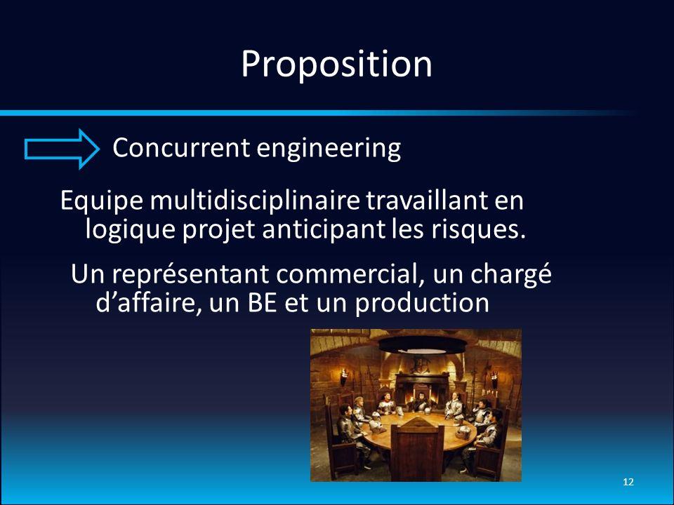 Proposition Concurrent engineering 12 Equipe multidisciplinaire travaillant en logique projet anticipant les risques.