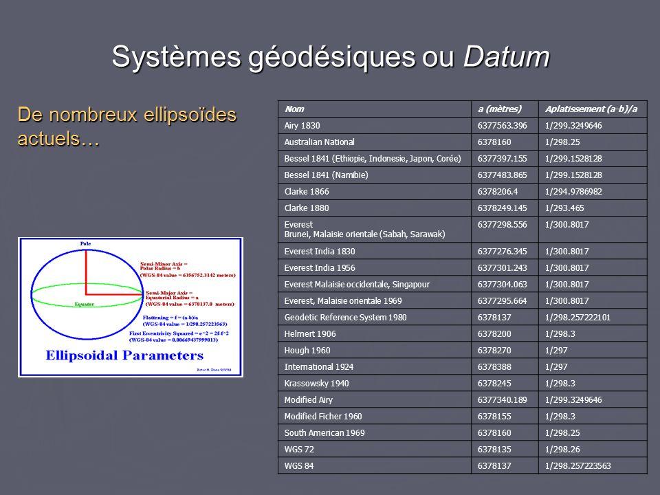 De nombreux ellipsoïdes actuels… Noma (mètres)Aplatissement (a-b)/a Airy 18306377563.3961/299.3249646 Australian National63781601/298.25 Bessel 1841 (