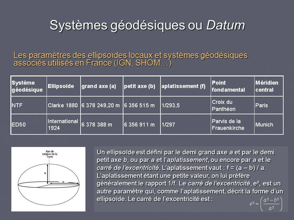 Les paramètres des ellipsoïdes locaux et systèmes géodésiques associés utilisés en France (IGN, SHOM…) Un ellipsoïde est défini par le demi grand axe