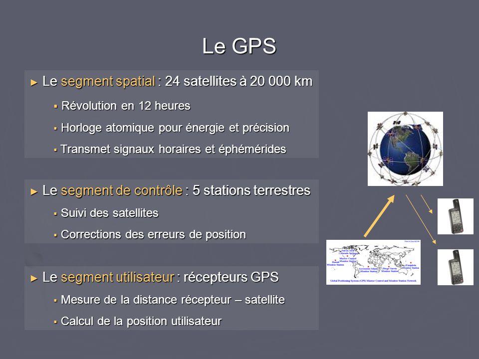 Le GPS Le segment spatial : 24 satellites à 20 000 km Le segment spatial : 24 satellites à 20 000 km Révolution en 12 heures Révolution en 12 heures H