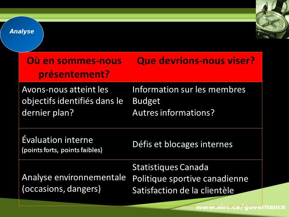www.sirc.ca/governance Où en sommes-nous présentement.