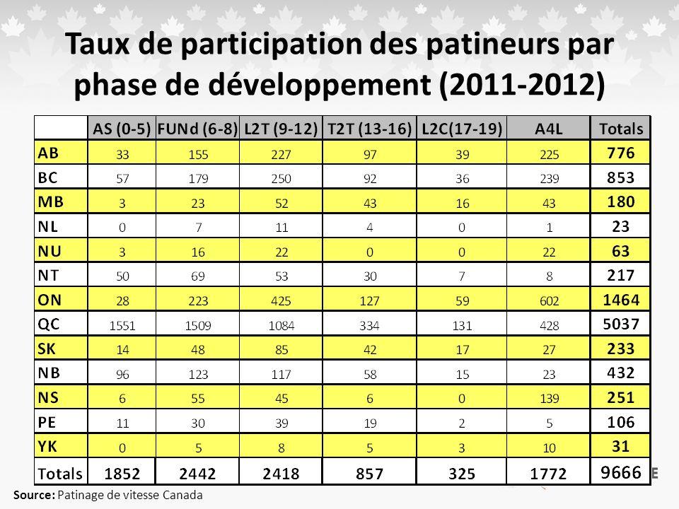 Taux de participation des patineurs par phase de développement (2011-2012) Source: Patinage de vitesse Canada