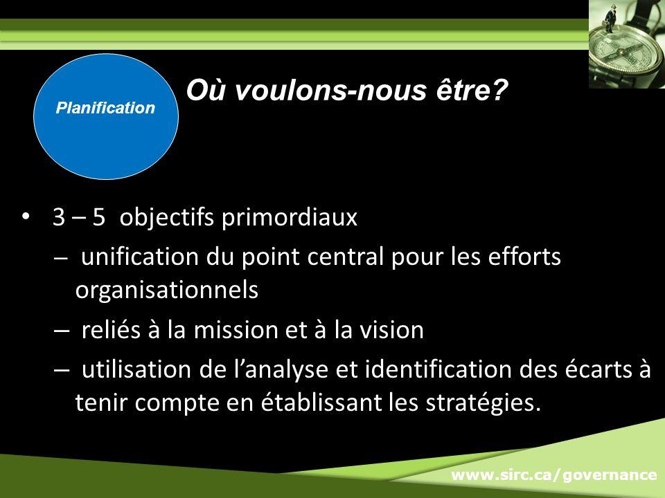 www.sirc.ca/governance 3 – 5 objectifs primordiaux – unification du point central pour les efforts organisationnels – reliés à la mission et à la vision – utilisation de lanalyse et identification des écarts à tenir compte en établissant les stratégies.