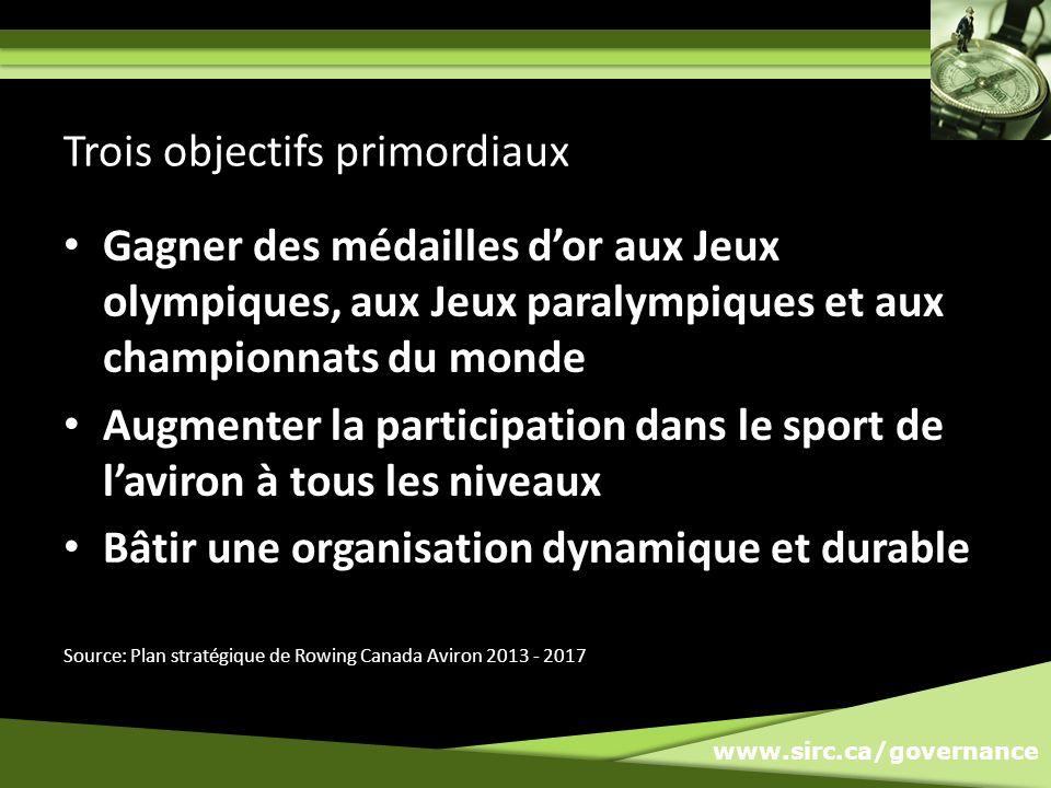 www.sirc.ca/governance Gagner des médailles dor aux Jeux olympiques, aux Jeux paralympiques et aux championnats du monde Augmenter la participation dans le sport de laviron à tous les niveaux Bâtir une organisation dynamique et durable Trois objectifs primordiaux Source: Plan stratégique de Rowing Canada Aviron 2013 - 2017