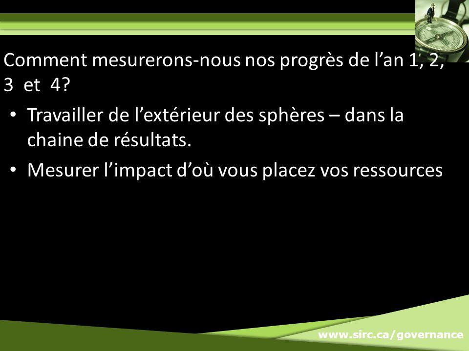 www.sirc.ca/governance Travailler de lextérieur des sphères – dans la chaine de résultats.