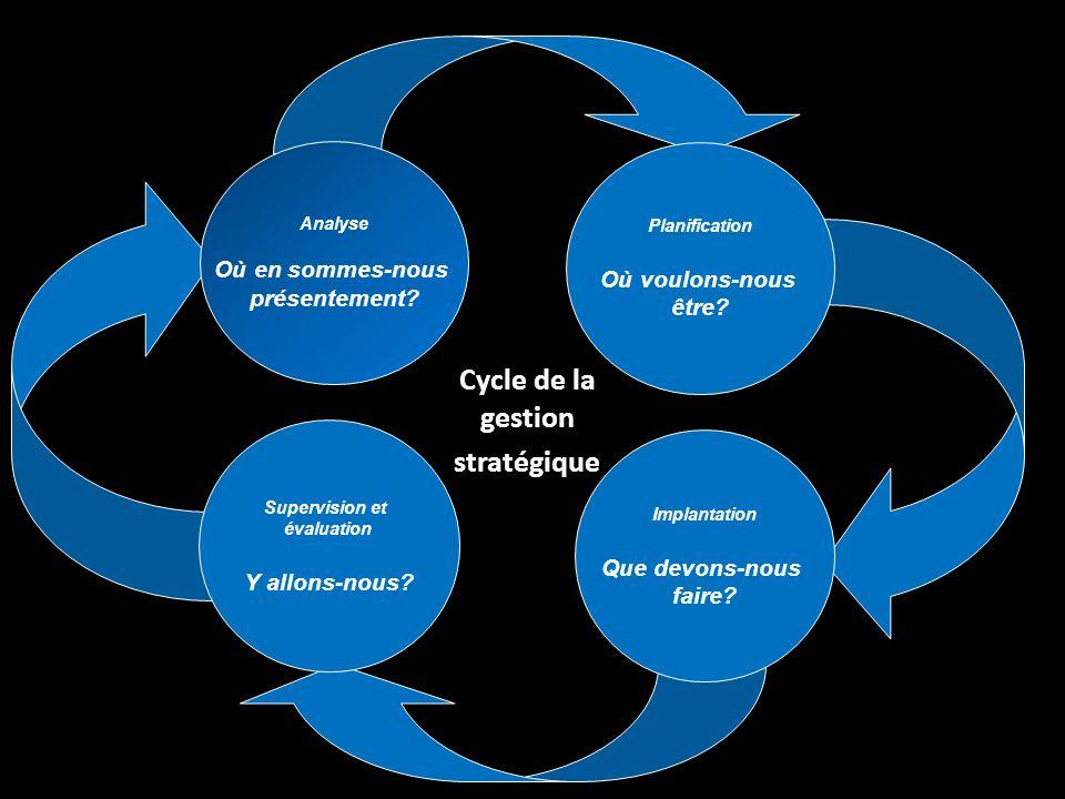 Cycle de la gestion stratégique Analyse Où en sommes-nous présentement.