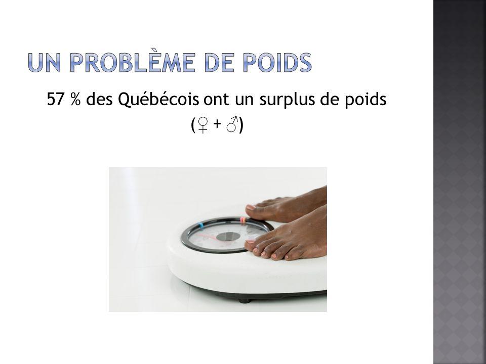 57 % des Québécois ont un surplus de poids ( + )