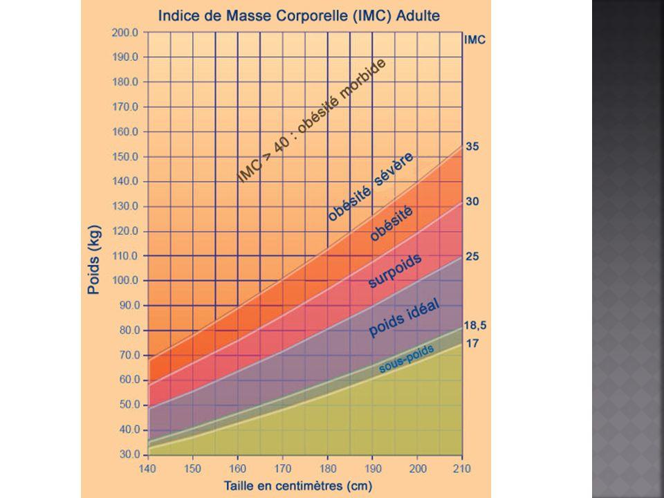 3) Diète hypo lipidique (faible en gras) - Lien avec la prévention de lobésité, du diabète et des MCV EFFICACITÉ: - Résultats contradictoires - Perte de poids significative, mais pas de différence significative avec perte de poids reliée aux diètes à restriction calorique - Amélioration au niveau des facteurs de risques de MCV et diabète