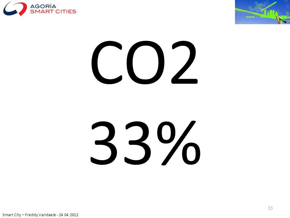 Smart City – Freddy Vandaele - 24 04 2012 CO2 33% 13