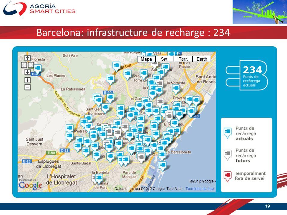 Barcelona: infrastructure de recharge : 234 19