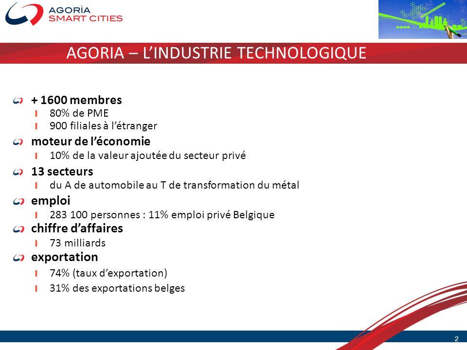 AGORIA – LINDUSTRIE TECHNOLOGIQUE 2 + 1600 membres 80% de PME 900 filiales à létranger moteur de léconomie 10% de la valeur ajoutée du secteur privé 1