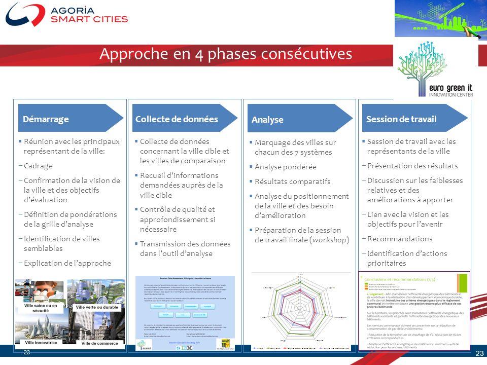 23 Réunion avec les principaux représentant de la ville: Cadrage Confirmation de la vision de la ville et des objectifs dévaluation Définition de pond
