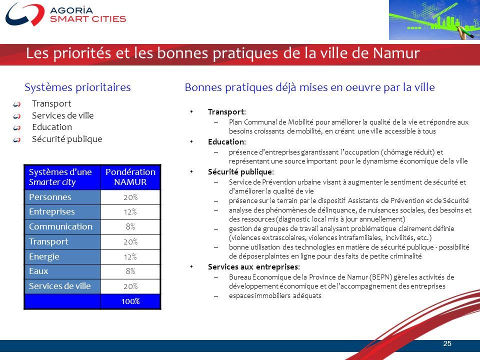 Les priorités et les bonnes pratiques de la ville de Namur Transport Services de ville Education Sécurité publique Transport: – Plan Communal de Mobil