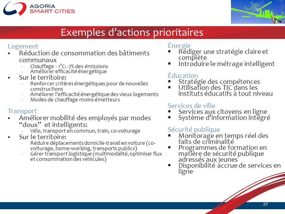 Exemples dactions prioritaires Logement Réduction de consommation des bâtiments communaux - Chauffage - 1°C: -7% des émissions - Améliorer efficacité
