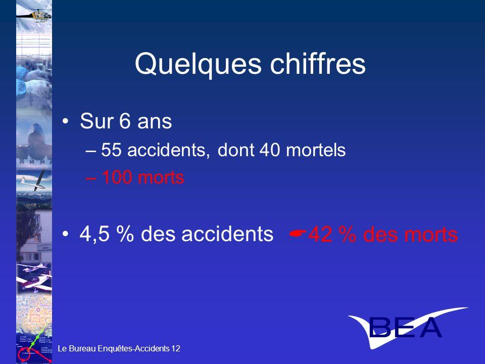 Le Bureau Enquêtes-Accidents 12 Quelques chiffres Sur 6 ans –55 accidents, dont 40 mortels –100 morts 4,5 % des accidents 42 % des morts