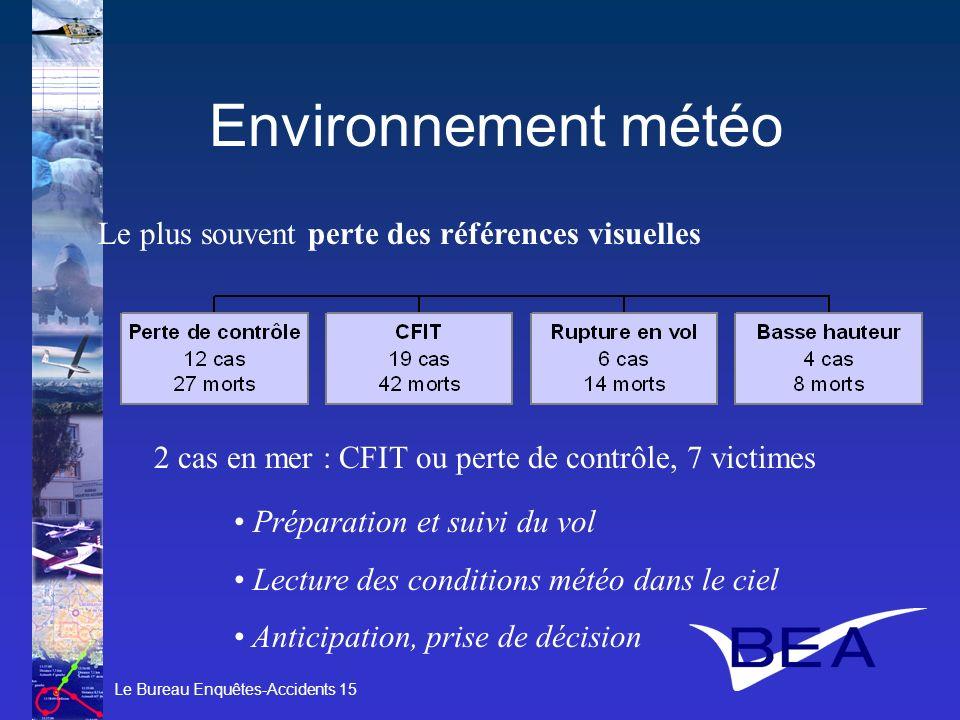 Le Bureau Enquêtes-Accidents 15 Environnement météo 2 cas en mer : CFIT ou perte de contrôle, 7 victimes Le plus souvent perte des références visuelle
