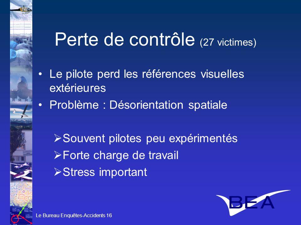 Le Bureau Enquêtes-Accidents 16 Perte de contrôle (27 victimes) Le pilote perd les références visuelles extérieures Problème : Désorientation spatiale