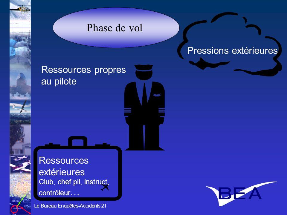 Le Bureau Enquêtes-Accidents 21 Phase de vol Pressions extérieures Ressources extérieures Club, chef pil, instruct, contrôleur … Ressources propres au