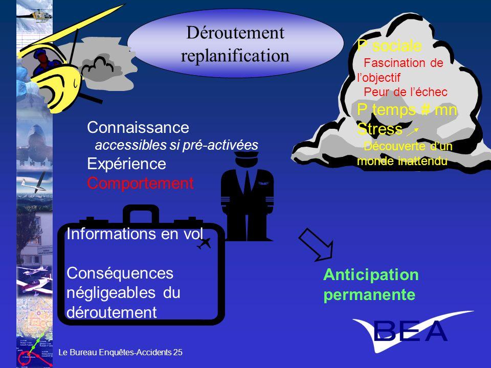 Le Bureau Enquêtes-Accidents 25 Déroutement replanification Informations en vol Conséquences négligeables du déroutement Connaissance accessibles si p