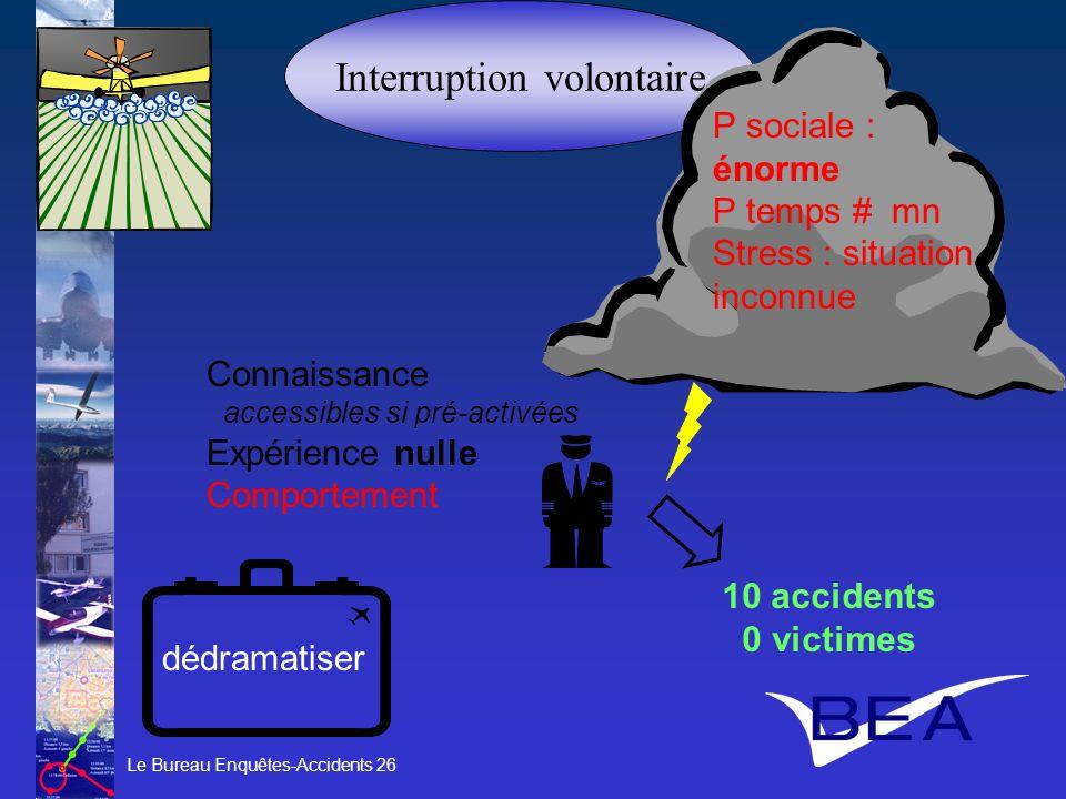 Le Bureau Enquêtes-Accidents 26 Interruption volontaire Connaissance accessibles si pré-activées Expérience nulle Comportement 10 accidents 0 victimes