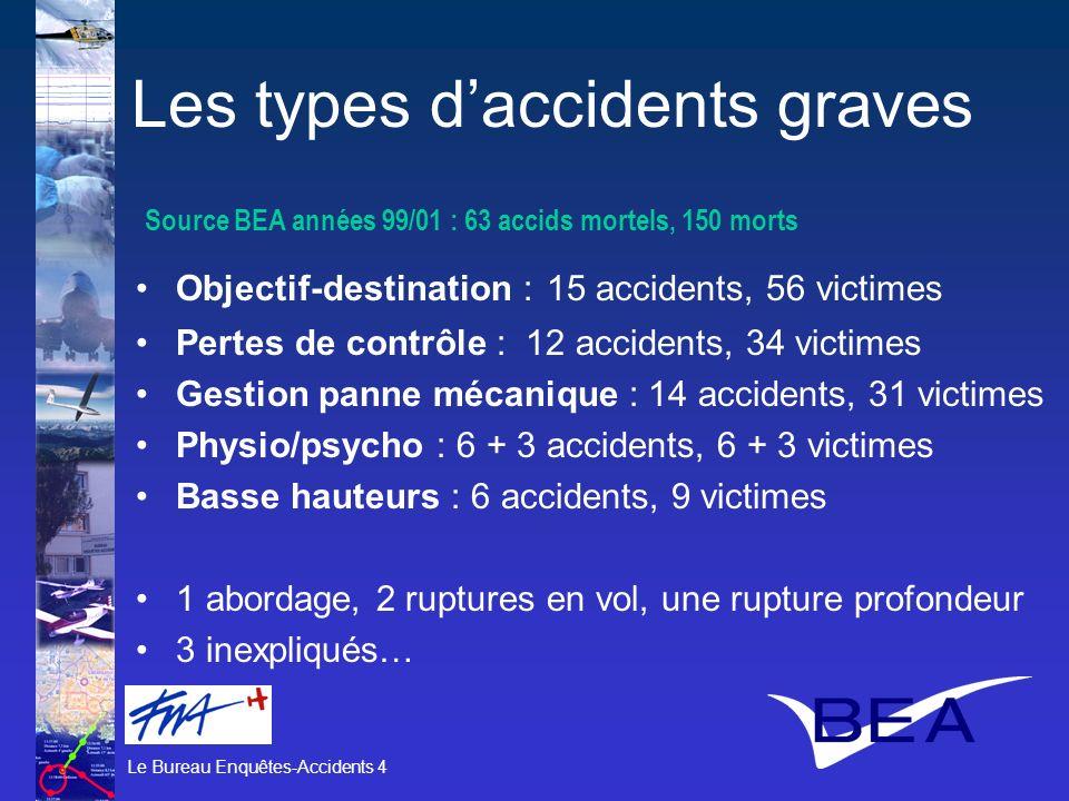 Le Bureau Enquêtes-Accidents 4 Les types daccidents graves Objectif-destination : 15 accidents, 56 victimes Pertes de contrôle : 12 accidents, 34 vict