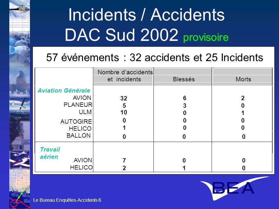 Le Bureau Enquêtes-Accidents 6 Incidents / Accidents DAC Sud 2002 provisoire 2002 57 événements : 32 accidents et 25 Incidents Nombre daccidents et in