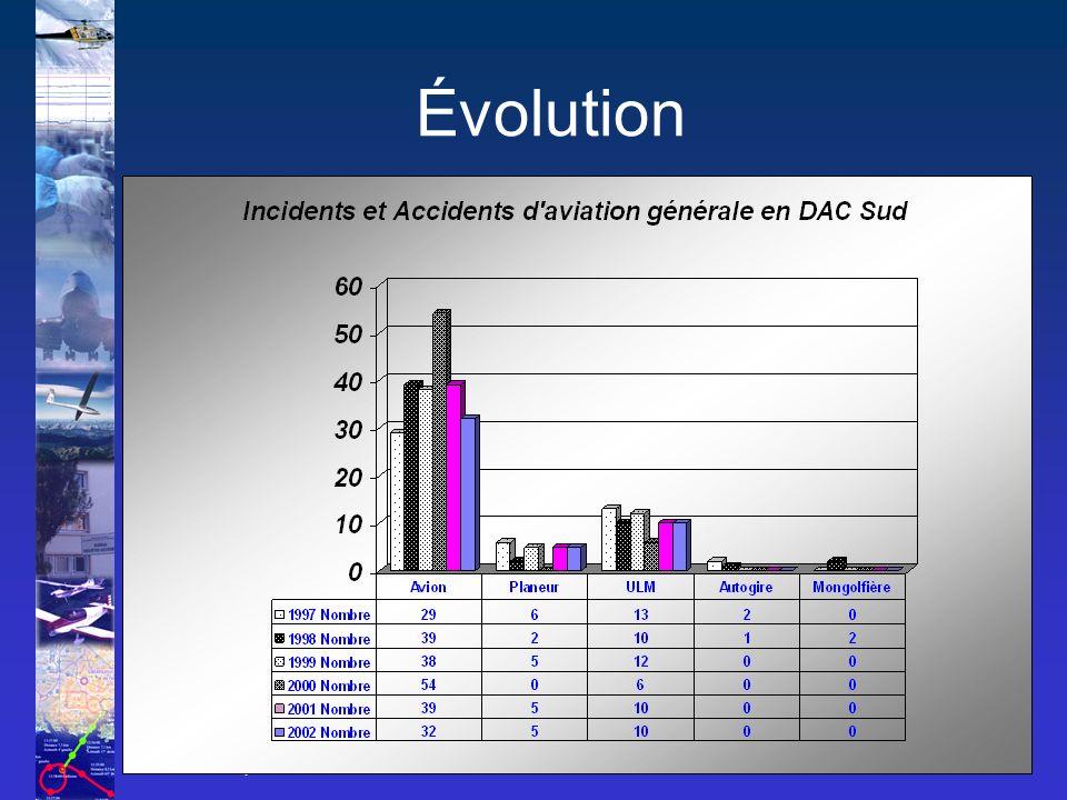 Le Bureau Enquêtes-Accidents 7 Évolution 2002