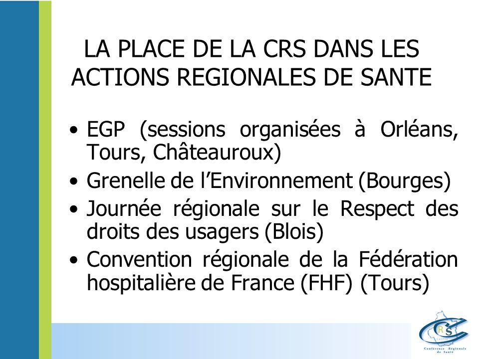 LA PLACE DE LA CRS DANS LES ACTIONS REGIONALES DE SANTE EGP (sessions organisées à Orléans, Tours, Châteauroux) Grenelle de lEnvironnement (Bourges) Journée régionale sur le Respect des droits des usagers (Blois) Convention régionale de la Fédération hospitalière de France (FHF) (Tours)