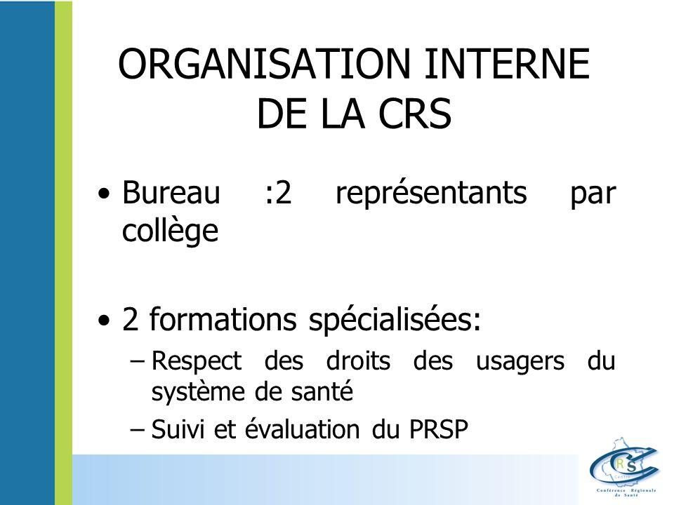 ORGANISATION INTERNE DE LA CRS Bureau :2 représentants par collège 2 formations spécialisées: –Respect des droits des usagers du système de santé –Sui