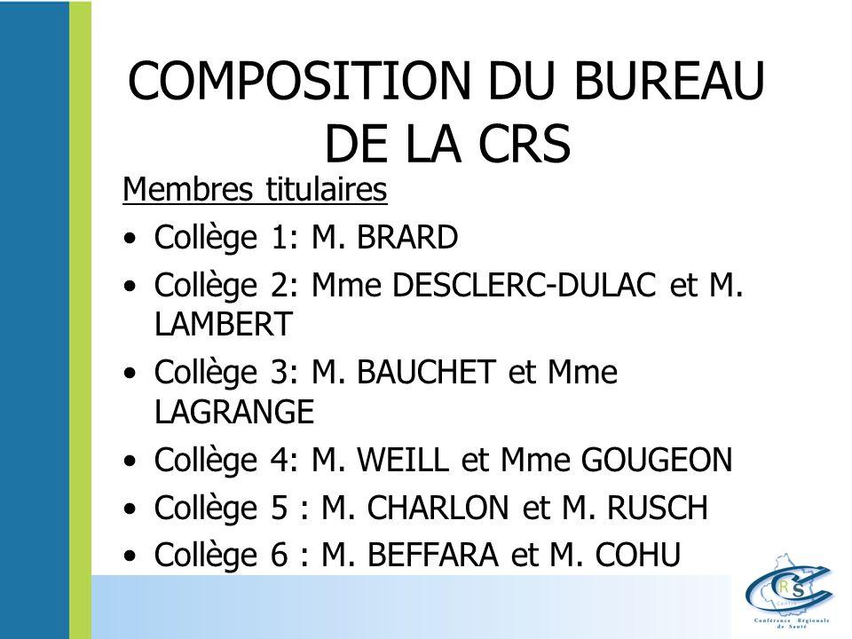 COMPOSITION DU BUREAU DE LA CRS Membres titulaires Collège 1: M. BRARD Collège 2: Mme DESCLERC-DULAC et M. LAMBERT Collège 3: M. BAUCHET et Mme LAGRAN