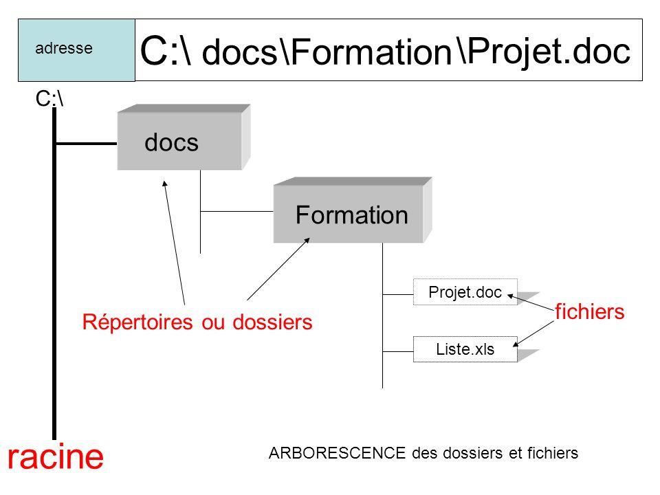 C:\ docs adresse Formation Projet.doc Liste.xls racine C:\ ARBORESCENCE des dossiers et fichiers carte.jpg \carte.doc