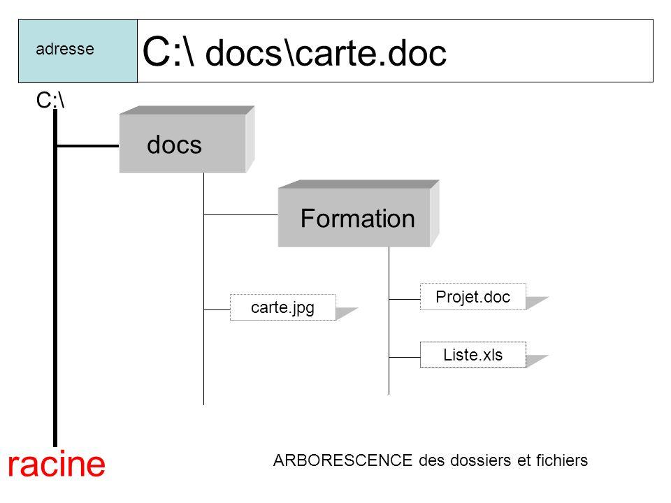 C:\ docs adresse Formation racine C:\ Dossiers parents \formation\ Dossier parents Dossier fils Dossier parents Dossier fils C2i