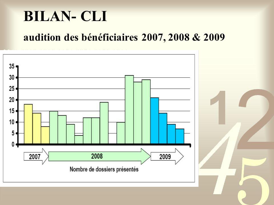 BILAN- CLI audition des bénéficiaires 2007, 2008 & 2009
