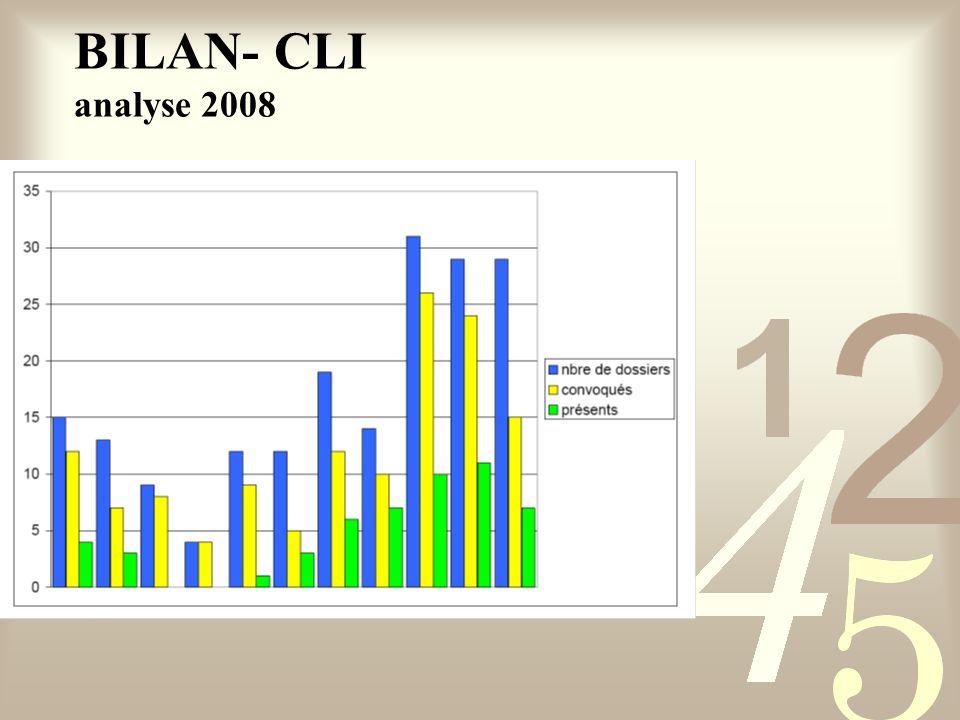 BILAN- CLI analyse 2008